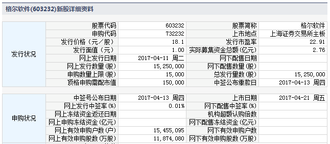 新股732232(603232格尔软件)上市定位分析