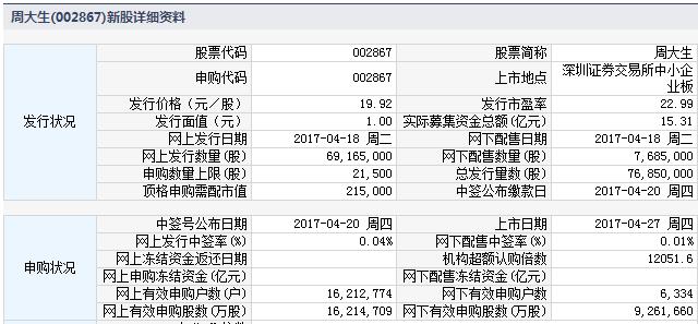 新股002867周大生上市定位分析