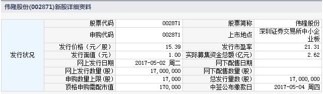 新股002871伟隆股份申购指南