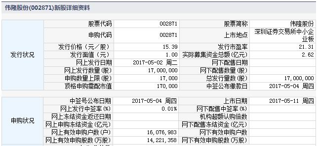 新股002871伟隆股份上市定位分析
