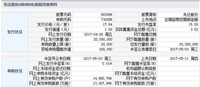 新股732086(603086先达股份)上市定位分析