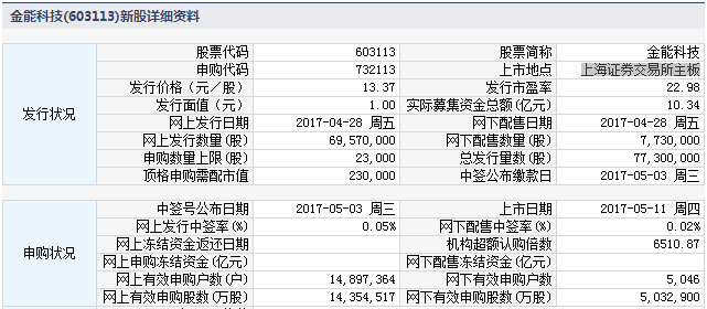 新股732113(603113金能科技)上市定位分析