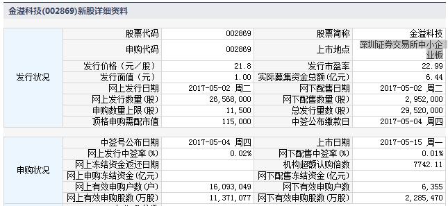 新股002869金溢科技上市定位分析