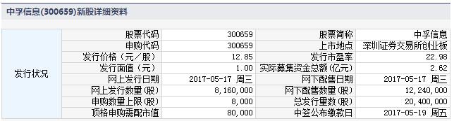 新股300659中孚信息申购指南