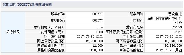 新股002877智能自控申购指南