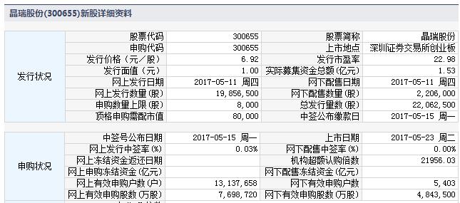 新股300655晶瑞股份上市定位分析