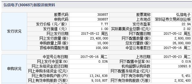 新股300657弘信电子上市定位分析