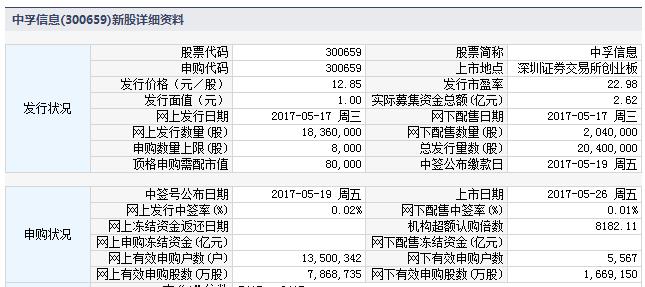 新股300659中孚信息上市定位分析