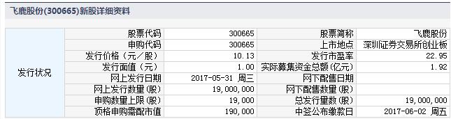 31日新股提示:1股申购 1股上市 2股缴款