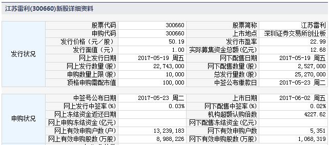 新股300660江苏雷利上市定位分析