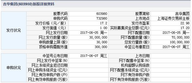 新股732980(603980吉华集团)申购指南