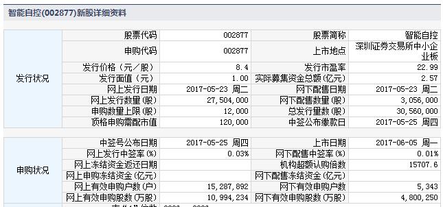 新股002877智能自控上市定位分析