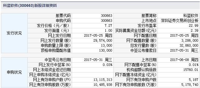 新股300663科蓝软件上市定位分析