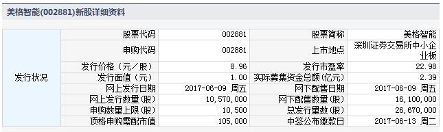 新股002881美格智能申购指南