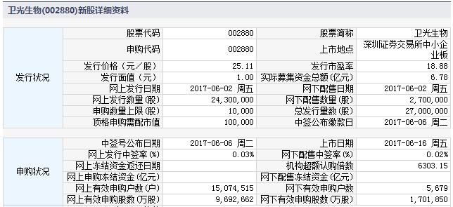 新股002880卫光生物上市定位分析