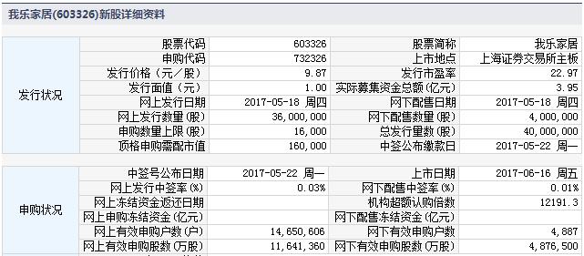 新股732326(603326我乐家居)上市定位分析