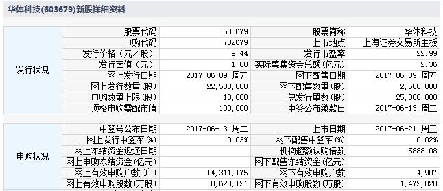 新股732679(603679华体科技)上市定位分析