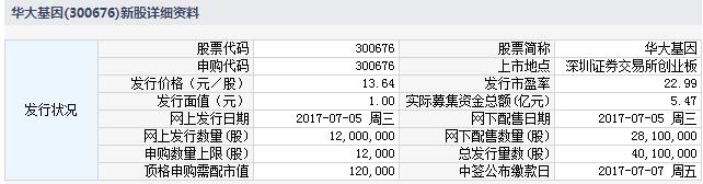 华大基因7月5日发行 申购上限1.2万股