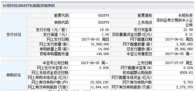 新股002879长缆科技上市定位分析