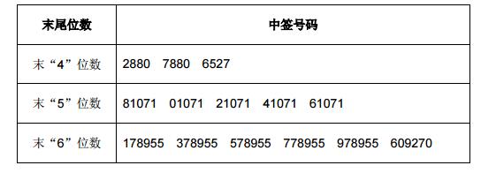 华大基因网上发行中签号出炉 共72180个