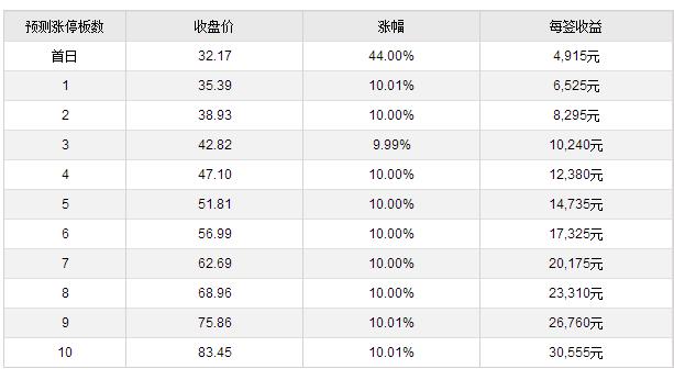 从事宠物零食的佩蒂股份在深圳创业板上市 每天涨幅10%