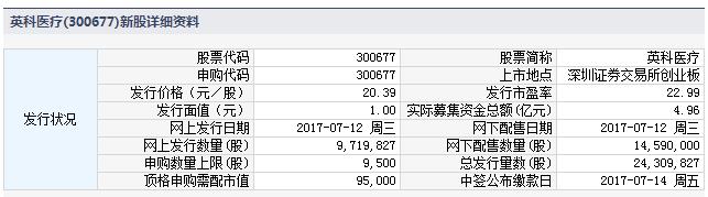 新股300677英科医疗申购指南