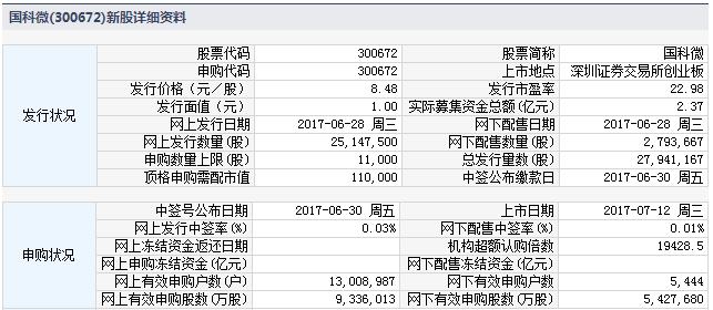 新股300672国科微上市定位分析