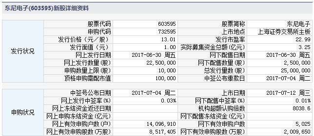 新股732595(603595东尼电子)上市定位分析