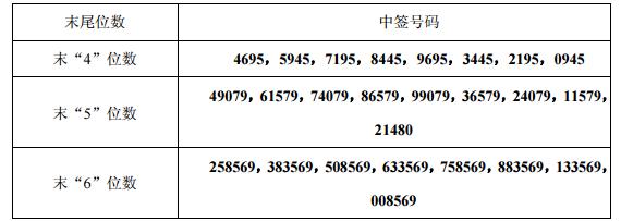 新股嘉泽新能中签号查询 601619中签号有多少?