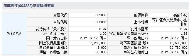 新股002888惠威科技申购指南