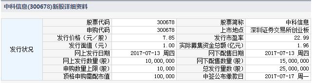新股300678中科信息申购指南