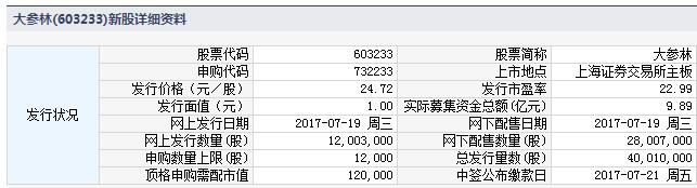 新股732233(603233大参林)申购指南