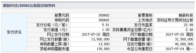 新股300682朗新科技申购指南