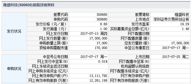 新股300680隆盛科技上市定位分析