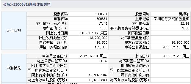 新股300681英博尔上市定位分析