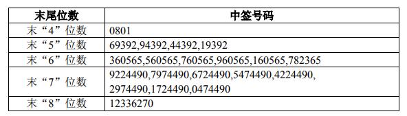 中公高科网上发行中签号出炉 共16680个