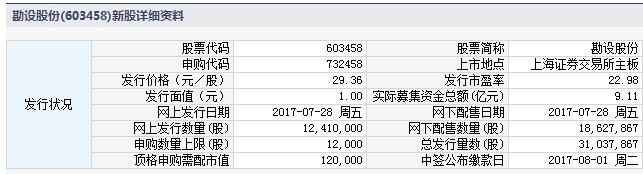 新股732458(603458勘设股份)申购指南