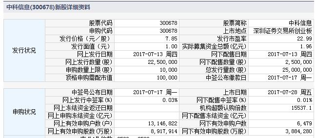 新股300678中科信息上市定位分析