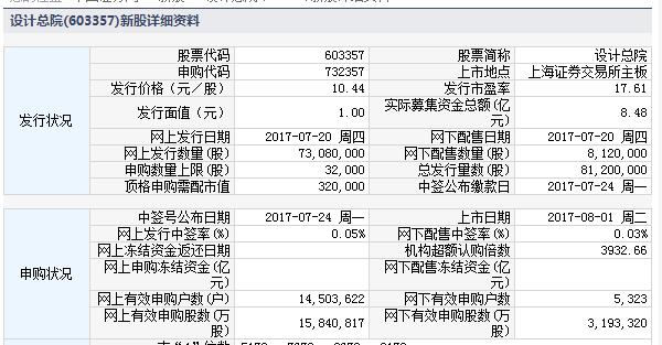 新股732357(603357设计总院)上市定位分析