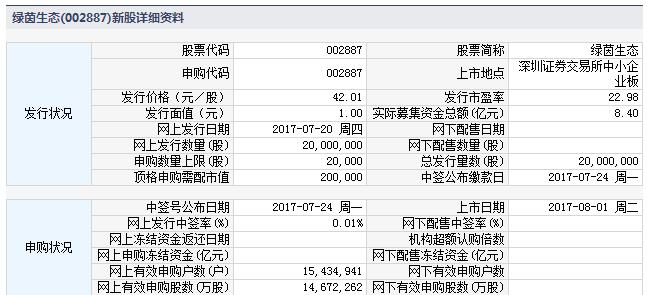 新股002887绿茵生态上市定位分析
