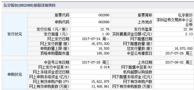 新股002890弘宇股份上市定位分析
