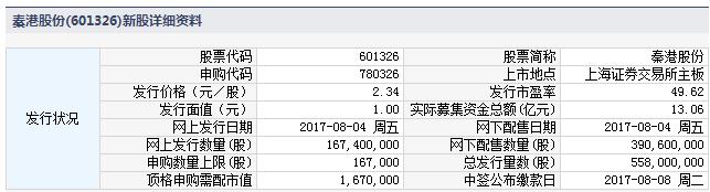 新股780326(601326秦港股份)申购指南