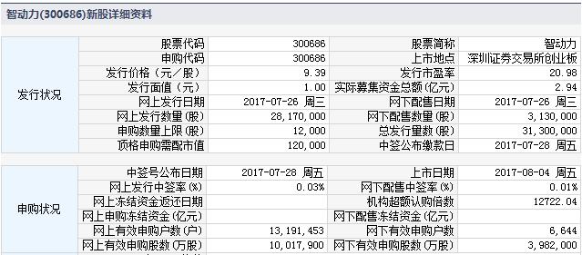 新股300686智动力上市定位分析