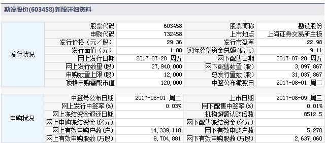 新股上市一览表