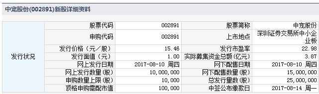 新股002891中宠股份申购指南