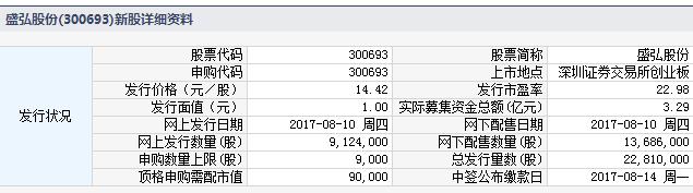 新股300693盛弘股份申购指南