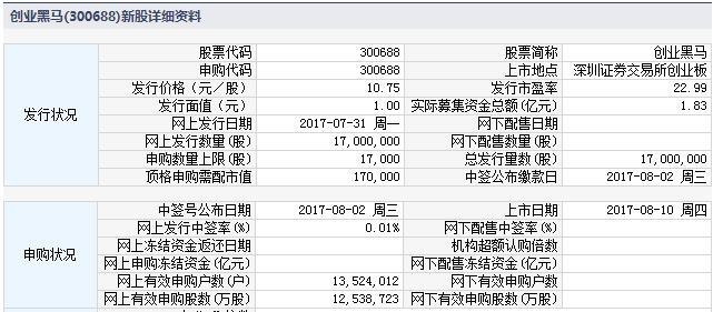 新股300688创业黑马上市定位分析