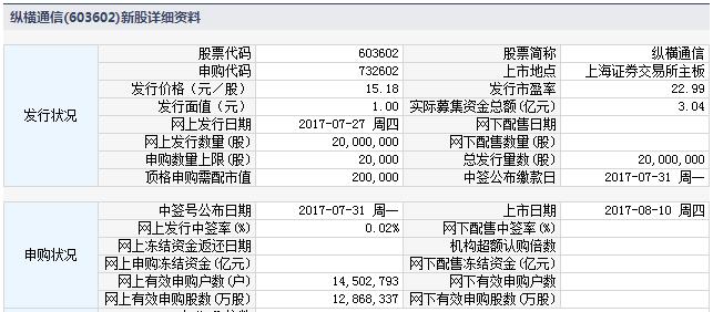 新股732602(603602纵横通信)上市定位分析