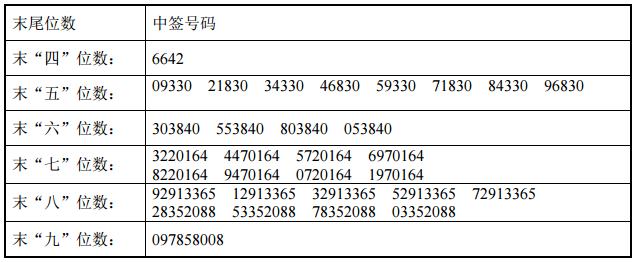 新股科力尔中签号查询 002892中签号31680个