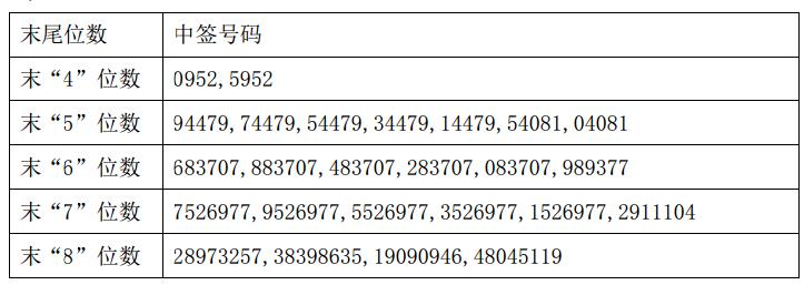 新股正川股份中签号查询 603976中签号有多少?